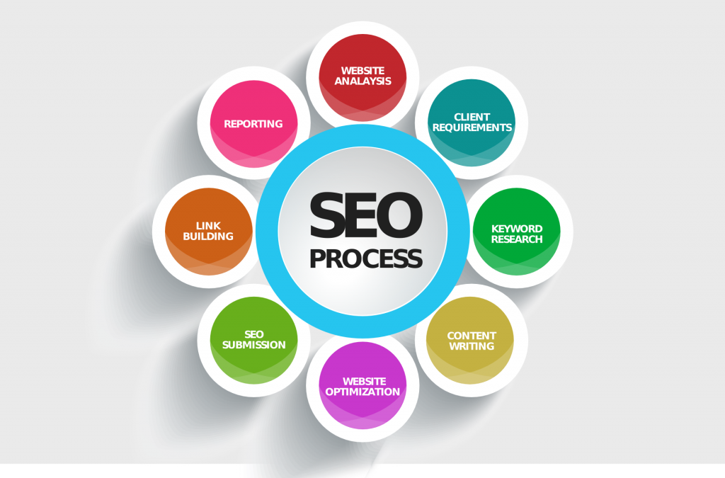 SEO Tips To Increase Ranking & Website Traffic